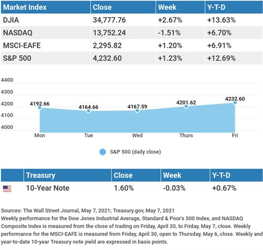 May 11th Market Insights