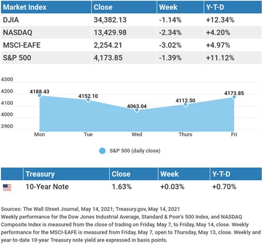 Market Insights May 18th 2021