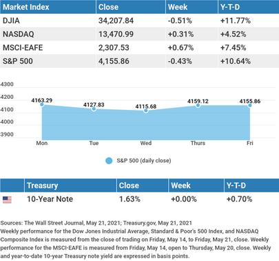 May 25th Market Insights