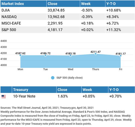 weekly market insights