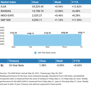 Weekly Market Insights June 1st 2021